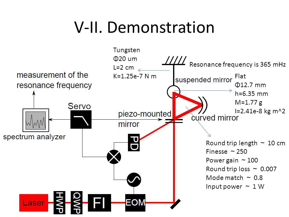 V-II. Demonstration Tungsten Φ20 um L=2 cm Κ=1.25e-7 N m Flat Φ12.7 mm h=6.35 mm M=1.77 g I=2.41e-8 kg m^2 Resonance frequency is 365 mHz Round trip l