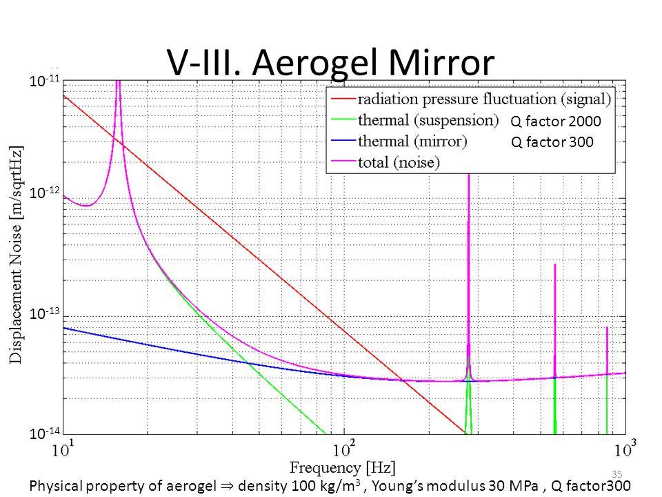 V-III. Aerogel Mirror Physical property of aerogel ⇒ density 100 kg/m 3, Young's modulus 30 MPa, Q factor300 35 10 -11 10 -12 10 -13 10 -14 Q factor 2