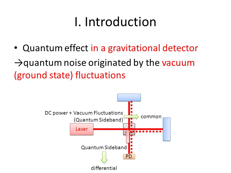 I. Introduction Quantum effect in a gravitational detector →quantum noise originated by the vacuum (ground state) fluctuations Laser PD DC power + Vac