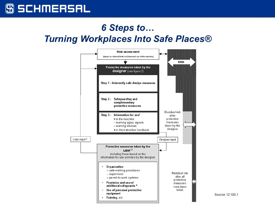 Source: 12 100-1 6 Steps to… Turning Workplaces Into Safe Places®
