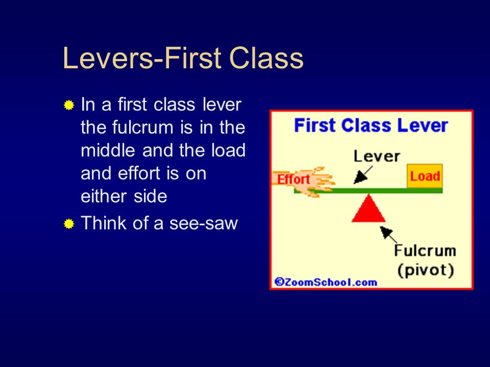 Levers-First Class  In a first class lever the fulcrum is in the middle and the load and effort is on either side  Think of a see-saw