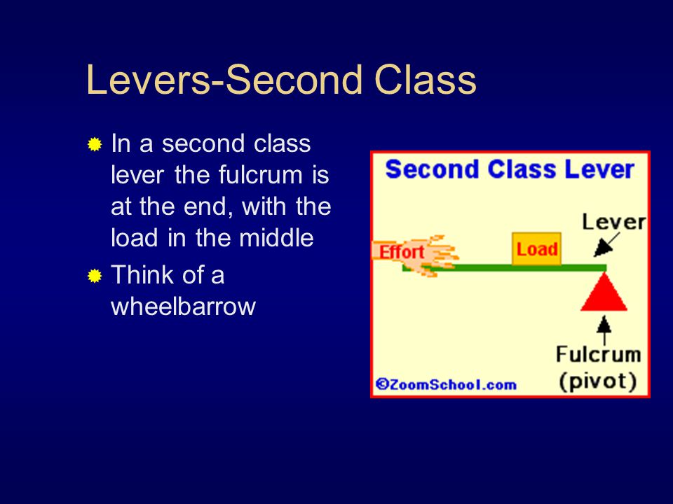 Levers-Second Class  In a second class lever the fulcrum is at the end, with the load in the middle  Think of a wheelbarrow