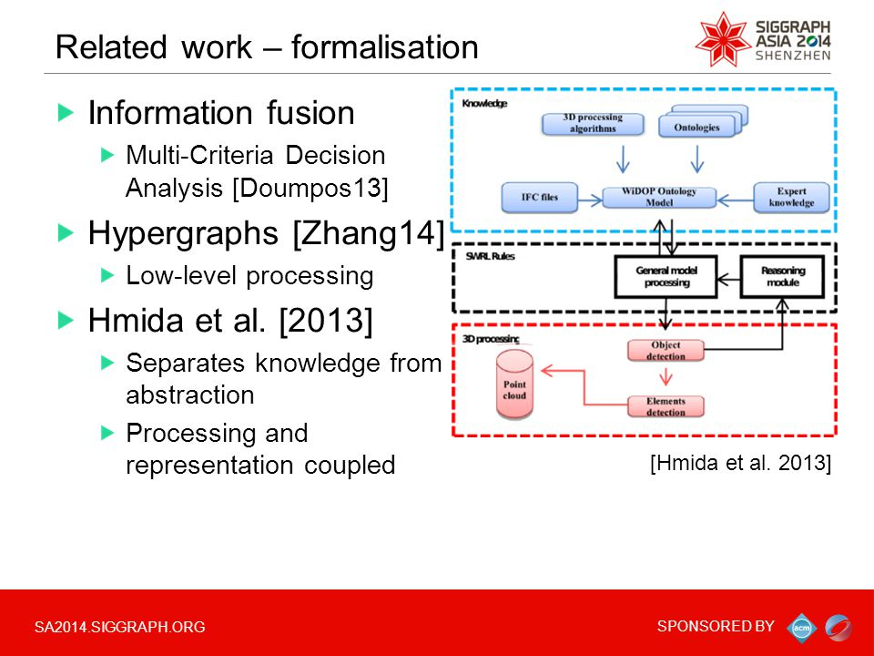 SA2014.SIGGRAPH.ORG SPONSORED BY Related work – formalisation Information fusion Multi-Criteria Decision Analysis [Doumpos13] Hypergraphs [Zhang14] Low-level processing Hmida et al.