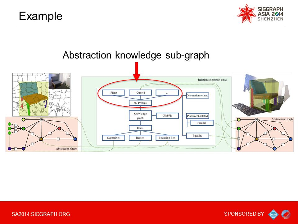 SA2014.SIGGRAPH.ORG SPONSORED BY Example Abstraction knowledge sub-graph