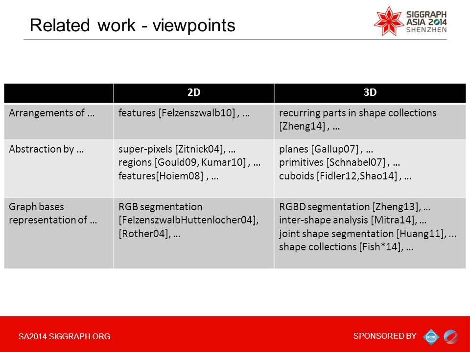 SA2014.SIGGRAPH.ORG SPONSORED BY Related work - viewpoints 2D3D Arrangements of …features [Felzenszwalb10], …recurring parts in shape collections [Zhe