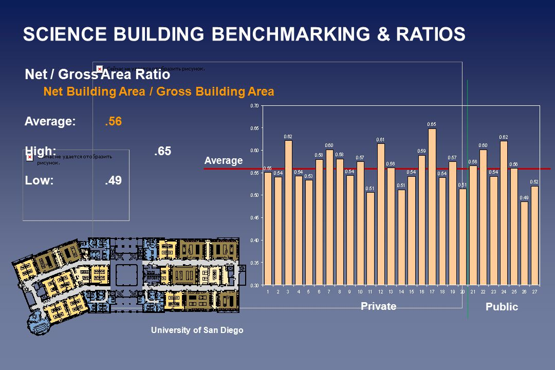 Net / Gross Area Ratio Net Building Area / Gross Building Area Average:.56 High:.65 Low:.49 Public Private Average University of San Diego SCIENCE BUILDING BENCHMARKING & RATIOS