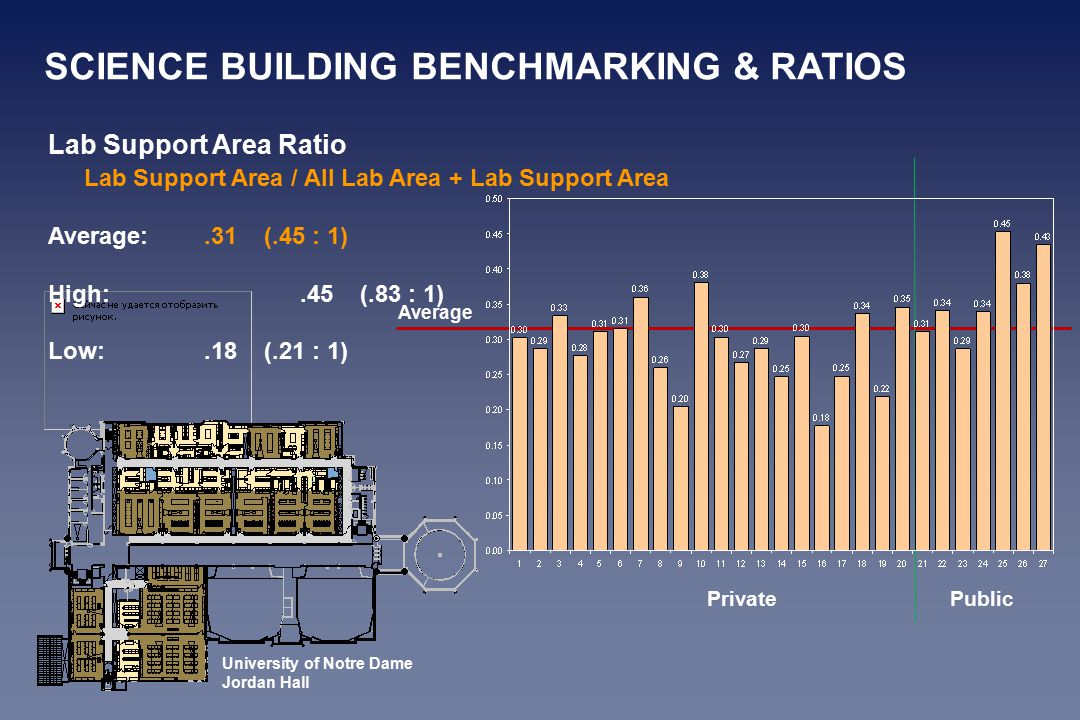 Lab Support Area Ratio Lab Support Area / All Lab Area + Lab Support Area Average:.31 (.45 : 1) High:.45 (.83 : 1) Low:.18 (.21 : 1) Average Public Private University of Notre Dame Jordan Hall SCIENCE BUILDING BENCHMARKING & RATIOS