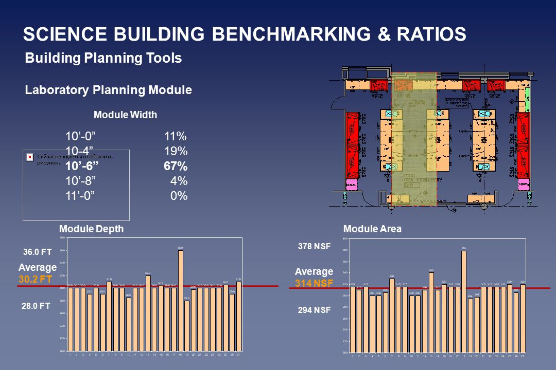 Building Planning Tools Laboratory Planning Module 10'-0 11% 10-4 19% 10'-6 67% 10'-8 4% 11'-0 0% Module Width Module Area 378 NSF Average 314 NSF 294 NSF Module Depth Average 30.2 FT 28.0 FT 36.0 FT SCIENCE BUILDING BENCHMARKING & RATIOS
