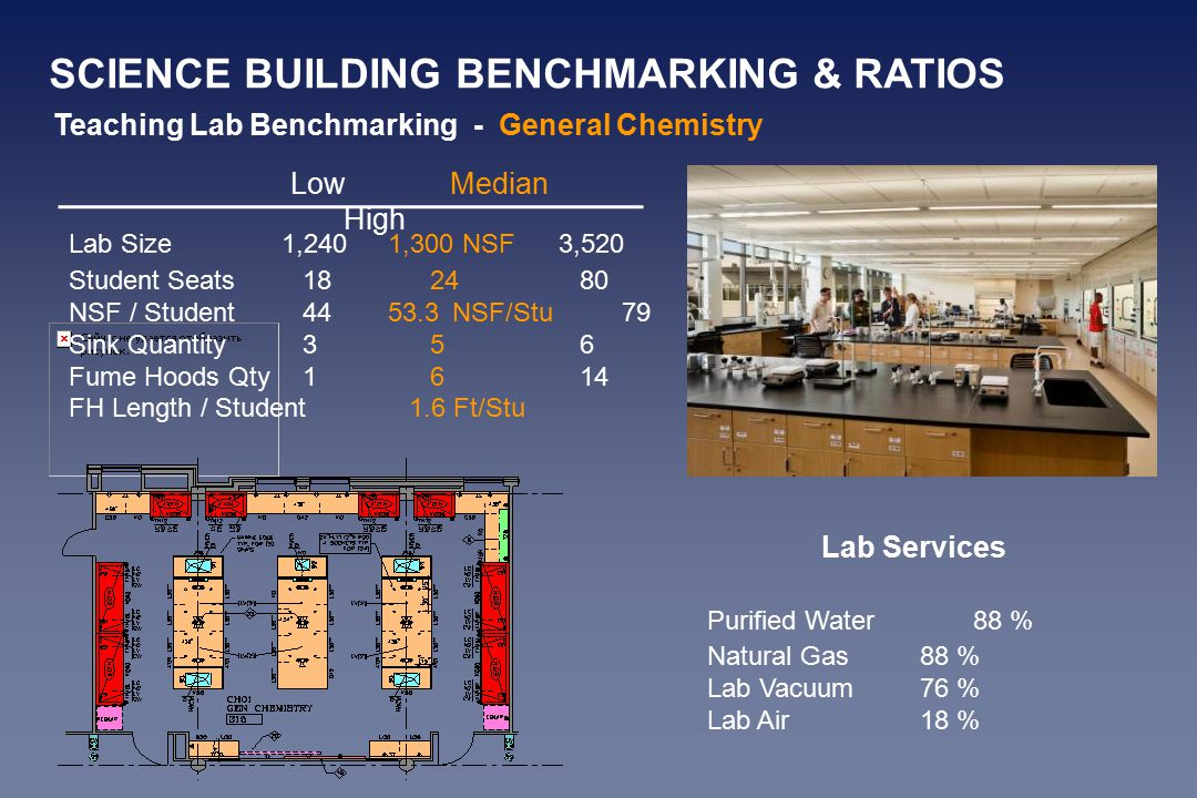 Teaching Lab Benchmarking - General Chemistry Lab Services Purified Water88 % Natural Gas88 % Lab Vacuum76 % Lab Air18 % Lab Size1,2401,300 NSF3,520 Student Seats182480 NSF / Student4453.3NSF/Stu79 Sink Quantity356 Fume Hoods Qty1614 FH Length / Student1.6 Ft/Stu LowMedian High SCIENCE BUILDING BENCHMARKING & RATIOS