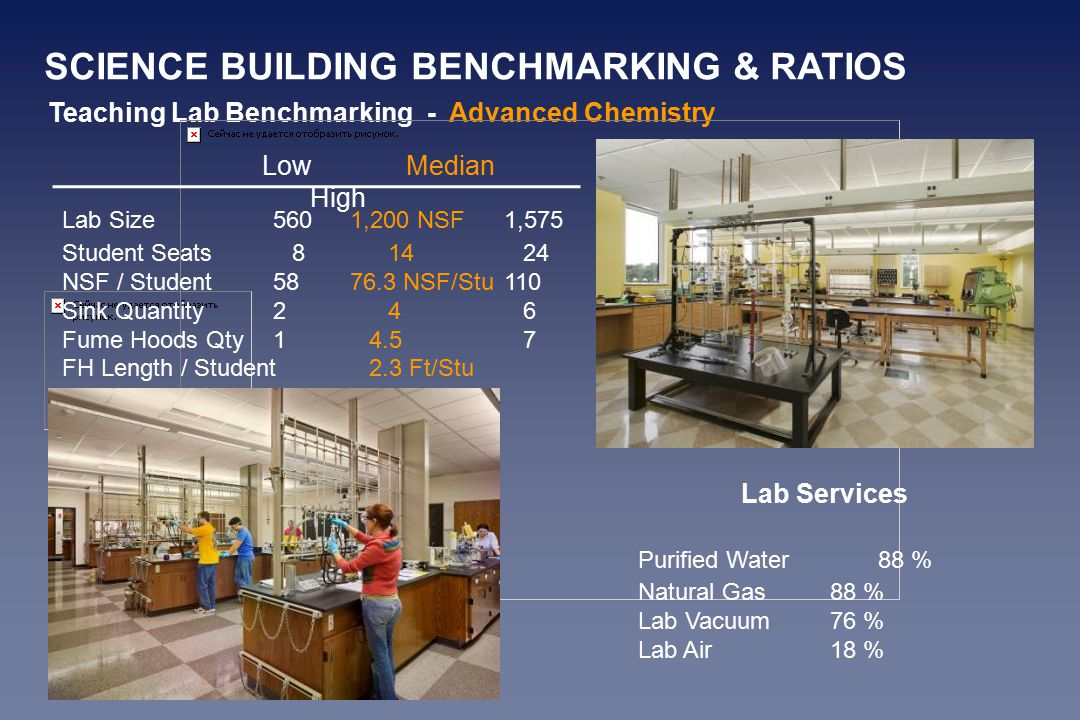 Teaching Lab Benchmarking - Advanced Chemistry Lab Size5601,200 NSF1,575 Student Seats81424 NSF / Student5876.3 NSF/Stu 110 Sink Quantity246 Fume Hoods Qty14.57 FH Length / Student2.3 Ft/Stu LowMedian High Lab Services Purified Water88 % Natural Gas88 % Lab Vacuum76 % Lab Air18 % SCIENCE BUILDING BENCHMARKING & RATIOS