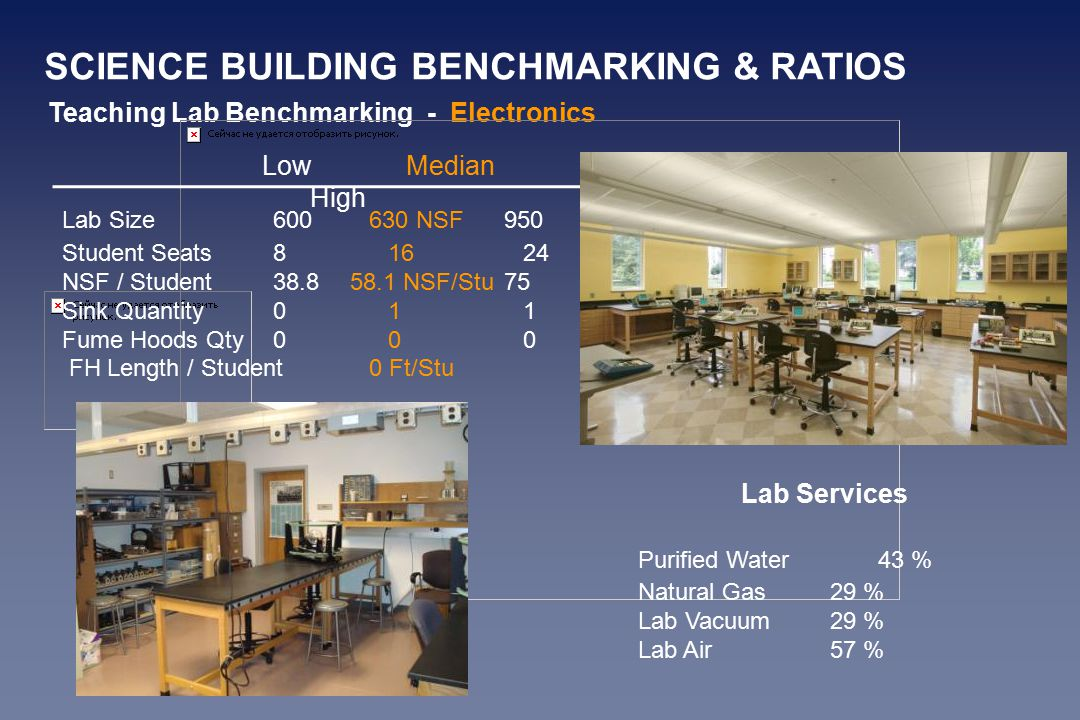 Teaching Lab Benchmarking - Electronics Lab Size600630 NSF950 Student Seats81624 NSF / Student38.858.1 NSF/Stu 75 Sink Quantity011 Fume Hoods Qty000 FH Length / Student0 Ft/Stu LowMedian High Lab Services Purified Water43 % Natural Gas29 % Lab Vacuum29 % Lab Air57 % SCIENCE BUILDING BENCHMARKING & RATIOS