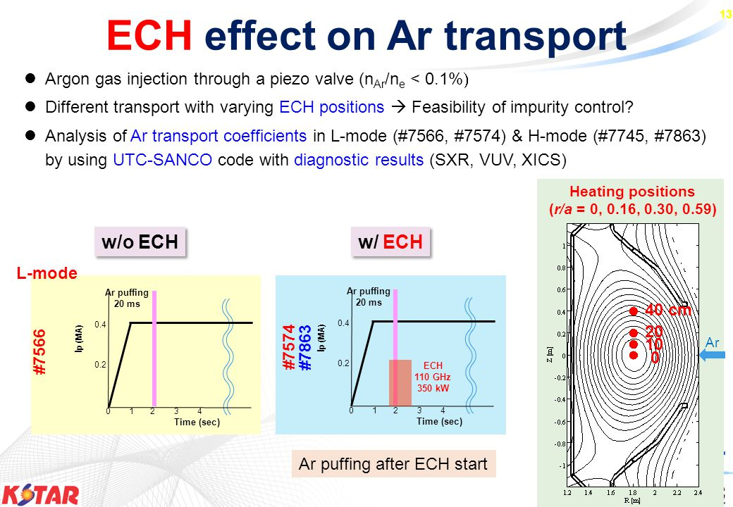 13 ECH effect on Ar transport Argon gas injection through a piezo valve (n Ar /n e < 0.1%  Different transport with varying ECH positions  Feasibility of impurity control.