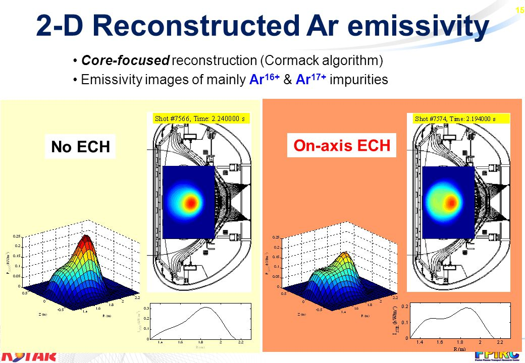 15 2-D Reconstructed Ar emissivity Core-focused reconstruction (Cormack algorithm) Emissivity images of mainly Ar 16+ & Ar 17+ impurities No ECH On-axis ECH