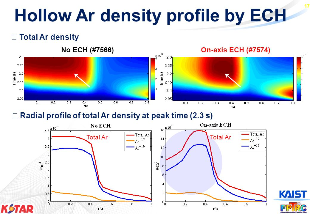 17 ◈ Radial profile of total Ar density at peak time (2.3 s) ◈ Total Ar density No ECH (#7566)On-axis ECH (#7574) Total Ar Hollow Ar density profile by ECH