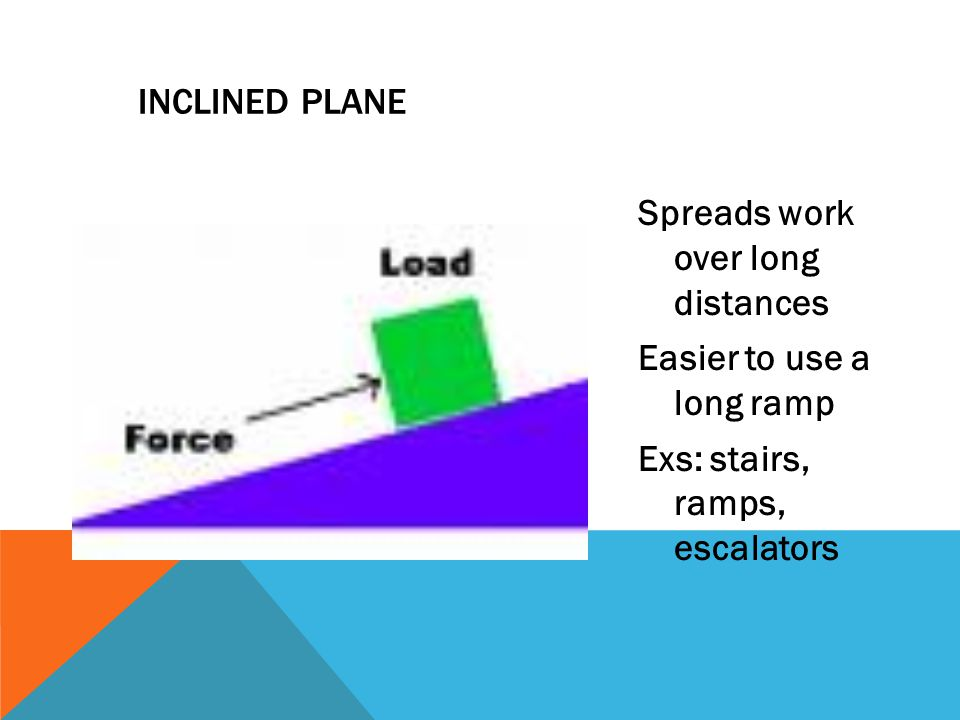 INCLINED PLANE Spreads work over long distances Easier to use a long ramp Exs: stairs, ramps, escalators