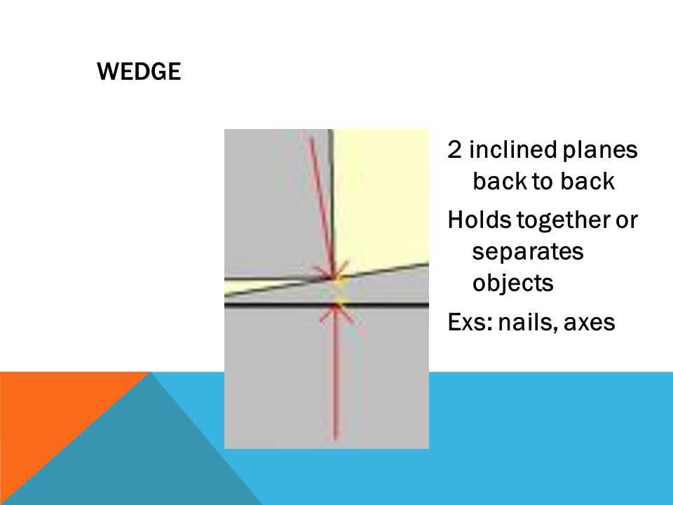 WEDGE 2 inclined planes back to back Holds together or separates objects Exs: nails, axes