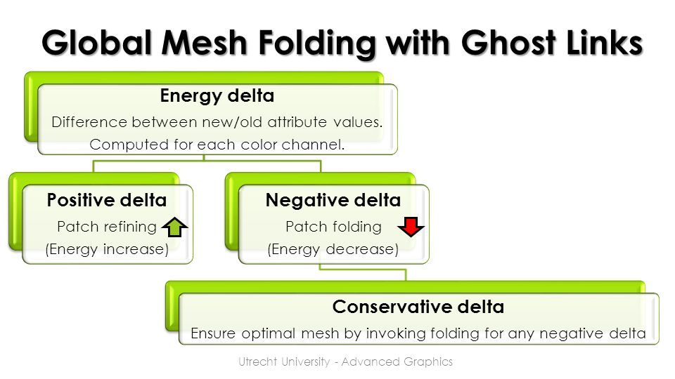 Global Mesh Folding with Ghost Links Utrecht University - Advanced Graphics Energy delta Difference between new/old attribute values. Computed for eac