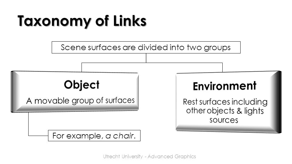 Taxonomy of Links Scene surfaces are divided into two groups For example, a chair. Utrecht University - Advanced Graphics