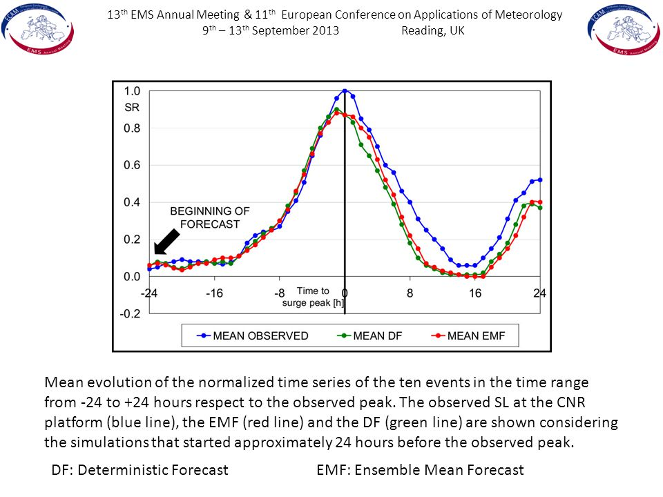 13 th EMS Annual Meeting & 11 th European Conference on Applications of Meteorology 9 th – 13 th September 2013Reading, UK Mean evolution of the normalized time series of the ten events in the time range from -24 to +24 hours respect to the observed peak.