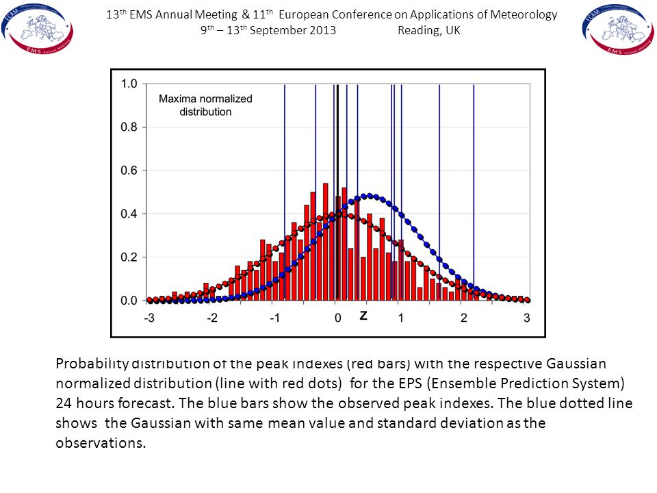 13 th EMS Annual Meeting & 11 th European Conference on Applications of Meteorology 9 th – 13 th September 2013Reading, UK Probability distribution of the peak indexes (red bars) with the respective Gaussian normalized distribution (line with red dots) for the EPS (Ensemble Prediction System) 24 hours forecast.
