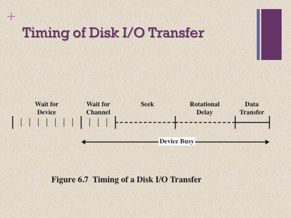 + Timing of Disk I/O Transfer