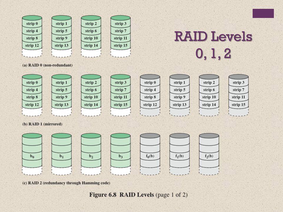 RAID Levels 0, 1, 2