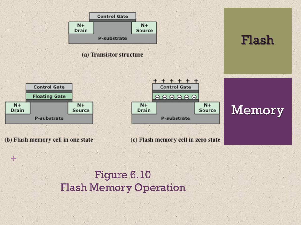 + Figure 6.10 Flash Memory Operation Flash Memory