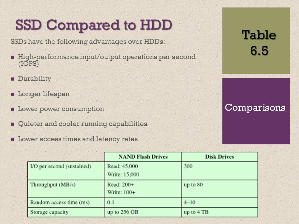 + SSD Compared to HDD SSDs have the following advantages over HDDs: High-performance input/output operations per second (IOPS) Durability Longer lifespan Lower power consumption Quieter and cooler running capabilities Lower access times and latency rates Table6.5 Comparisons