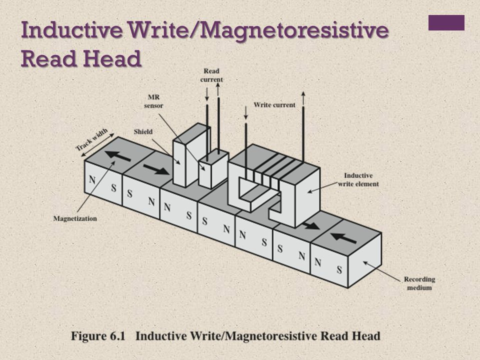Inductive Write/Magnetoresistive Read Head