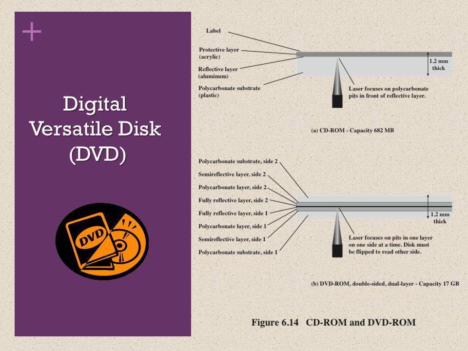+ Digital Versatile Disk (DVD)