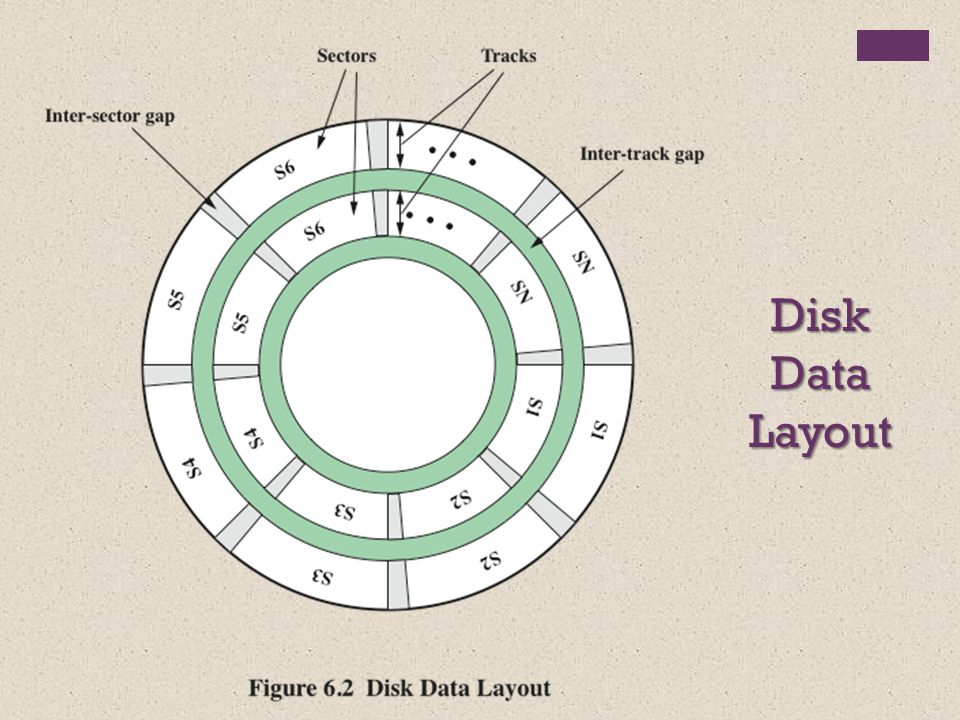 N = number of data disks; m proportional to log N Table 6.3 RAID Levels