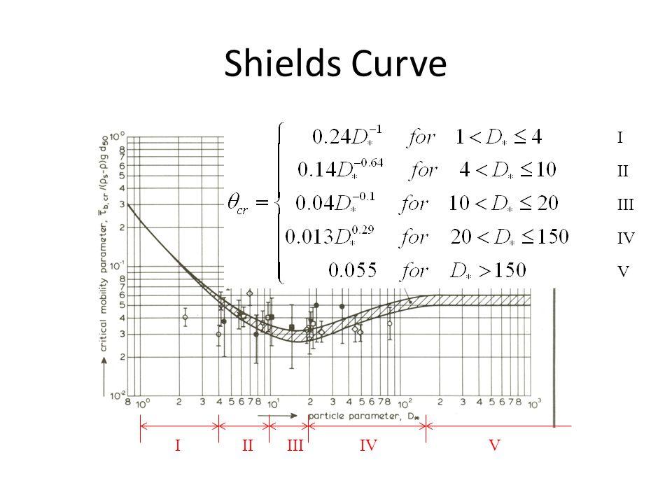 Shields Curve IIIIIIIVV I II III IV V