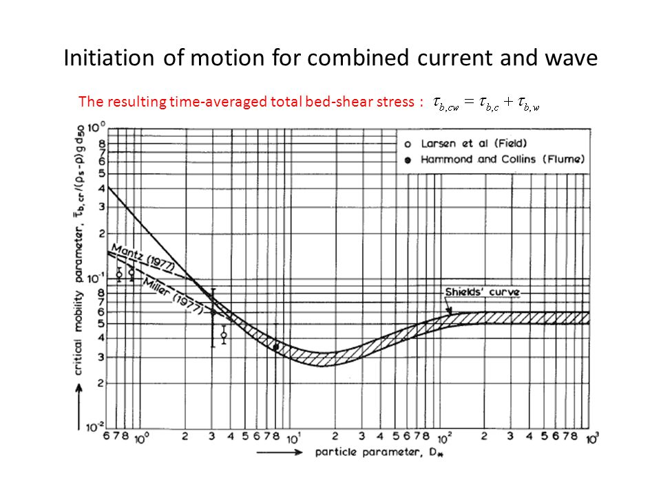 The resulting time-averaged total bed-shear stress :
