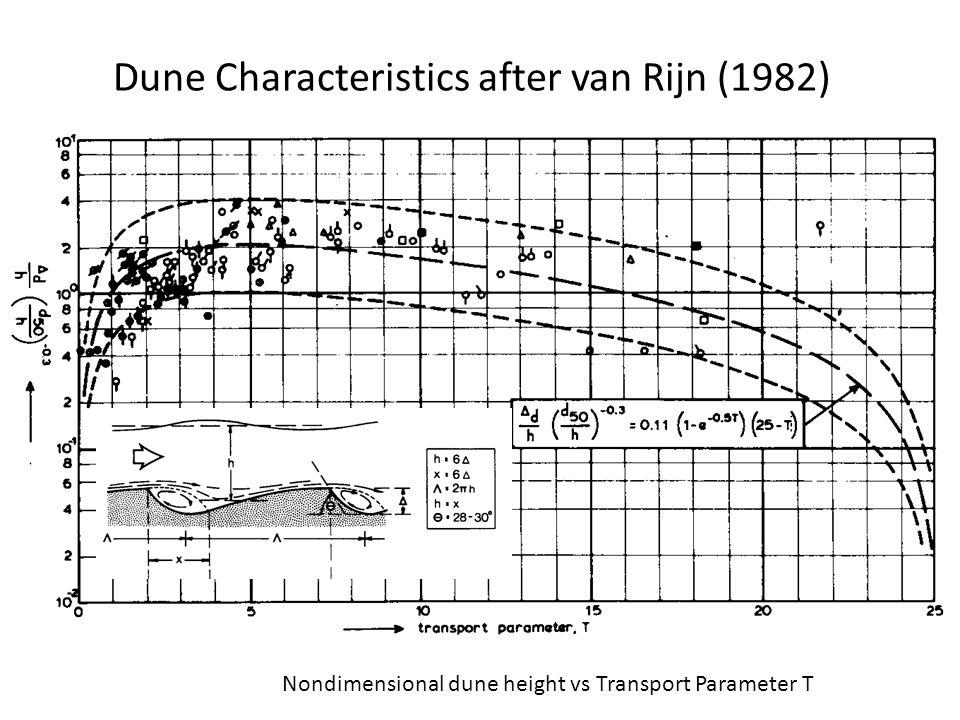 Dune Characteristics after van Rijn (1982) Nondimensional dune height vs Transport Parameter T