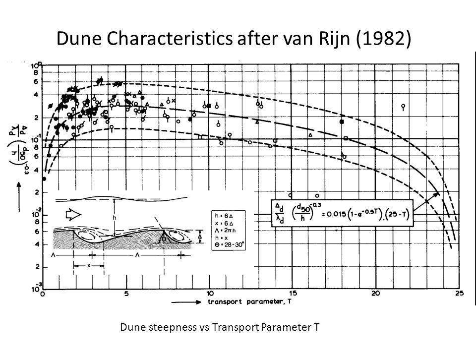 Dune Characteristics after van Rijn (1982) Dune steepness vs Transport Parameter T