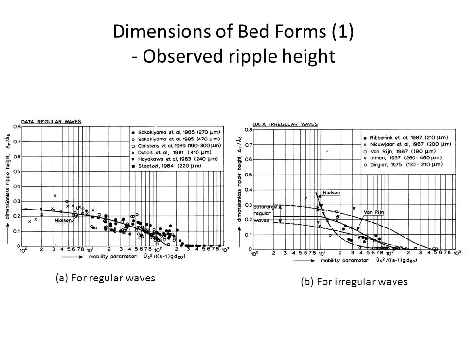 Dimensions of Bed Forms (1) - Observed ripple height (a) For regular waves (b) For irregular waves