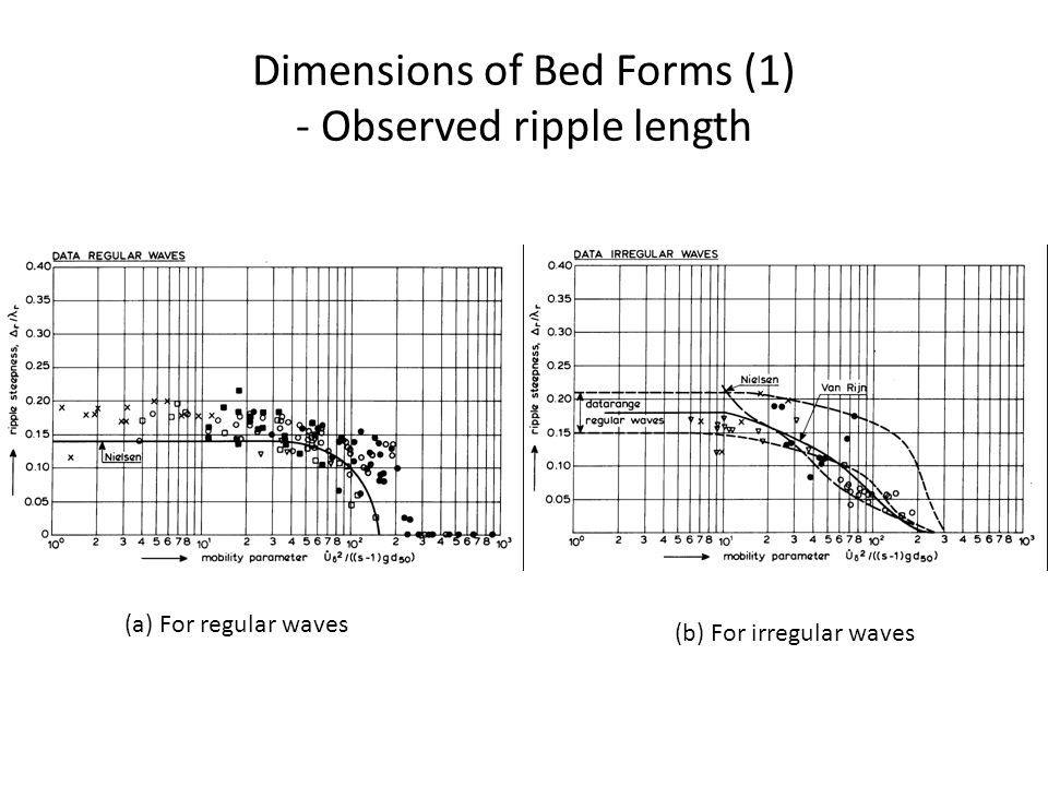 Dimensions of Bed Forms (1) - Observed ripple length (a) For regular waves (b) For irregular waves