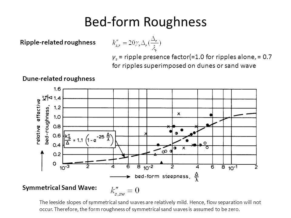 Bed-form Roughness Ripple-related roughness γ s = ripple presence factor(=1.0 for ripples alone, = 0.7 for ripples superimposed on dunes or sand wave