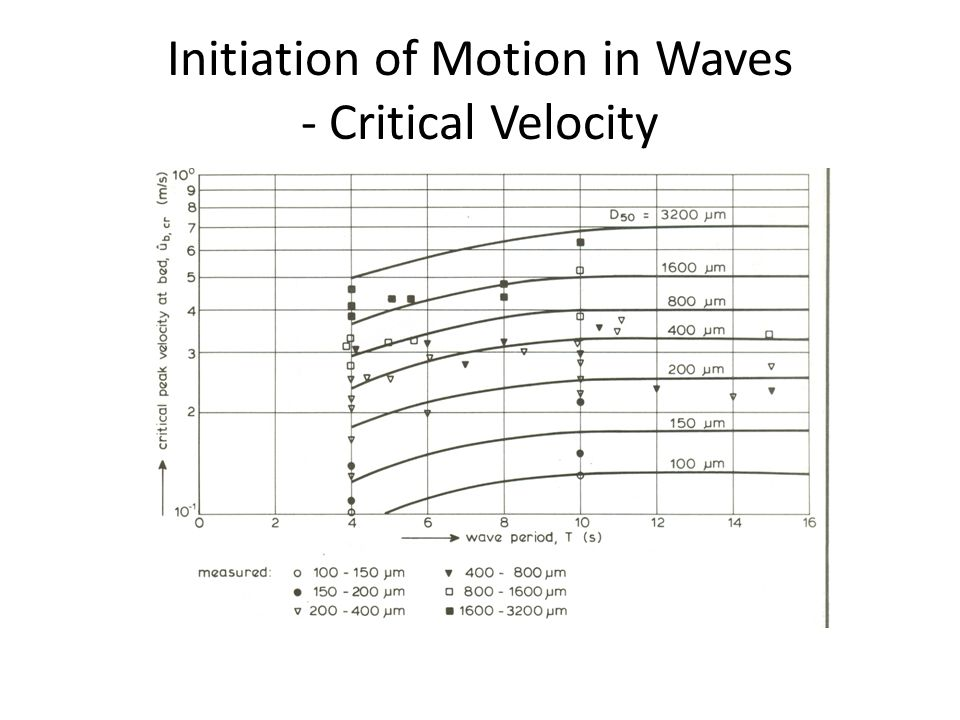 Initiation of Motion in Waves - Critical Bed-Shear Stress The experimental data for initiation of motion in waves can also be expressed in terms of the Shield parameter using the time-averaged bed-shear stress, i.e.