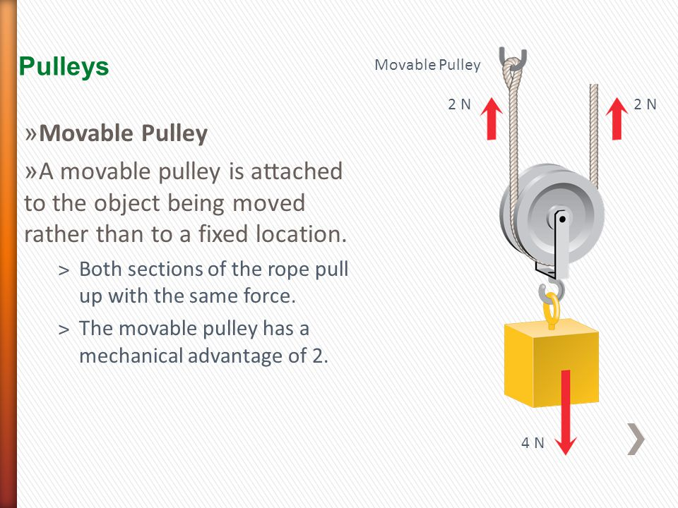 Pulleys 2 N 4 N Movable Pulley 2 N » Movable Pulley » A movable pulley is attached to the object being moved rather than to a fixed location.