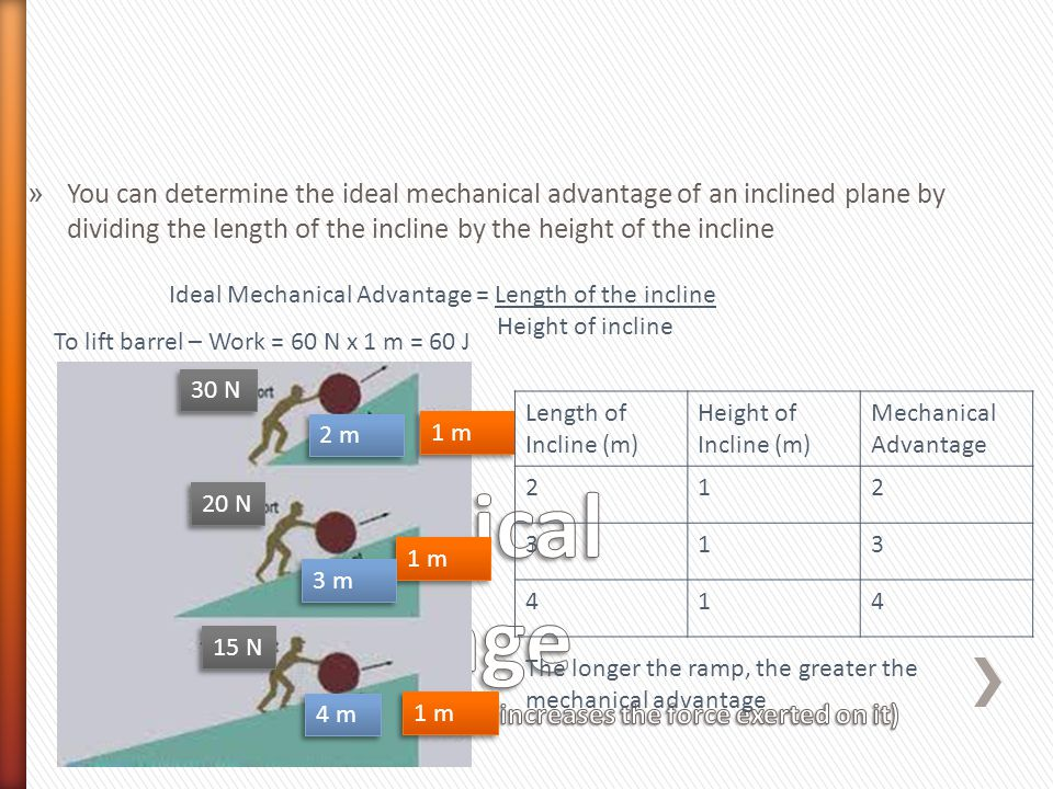 » You can determine the ideal mechanical advantage of an inclined plane by dividing the length of the incline by the height of the incline Ideal Mechanical Advantage = Length of the incline Height of incline 1 m 30 N 2 m 15 N 20 N 4 m 3 m Length of Incline (m) Height of Incline (m) Mechanical Advantage 212 313 414 To lift barrel – Work = 60 N x 1 m = 60 J The longer the ramp, the greater the mechanical advantage