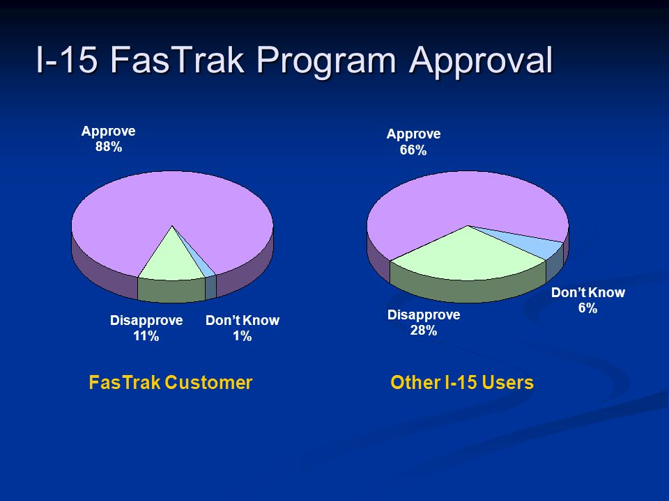 I-15 FasTrak Program Approval Approve 88% Don't Know 1% Disapprove 11% Don't Know 6% Disapprove 28% FasTrak CustomerOther I-15 Users Approve 66%