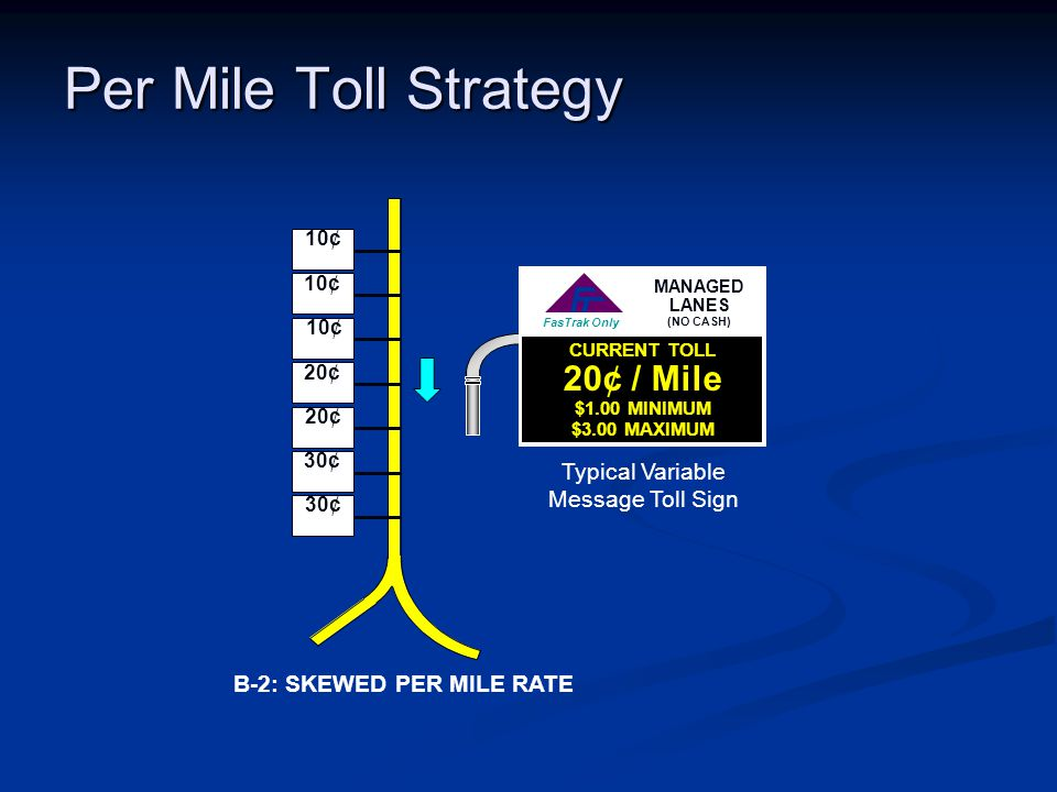 Per Mile Toll Strategy B-2: SKEWED PER MILE RATE FasTrak Only Typical Variable Message Toll Sign CURRENT TOLL 20¢ / Mile $1.00 MINIMUM $3.00 MAXIMUM M
