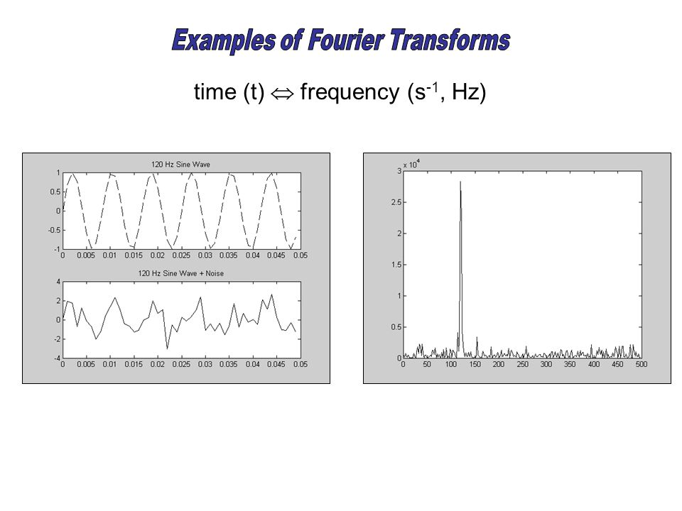 time (t)  frequency (s -1, Hz)
