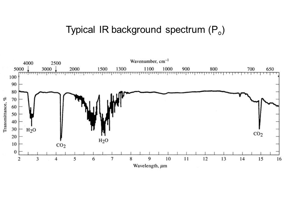 Typical IR background spectrum (P o )