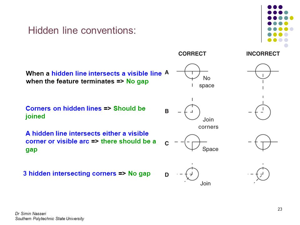 Dr Simin Nasseri Southern Polytechnic State University 23 Hidden line conventions: When a hidden line intersects a visible line when the feature terminates => No gap Corners on hidden lines => Should be joined A hidden line intersects either a visible corner or visible arc => there should be a gap 3 hidden intersecting corners => No gap