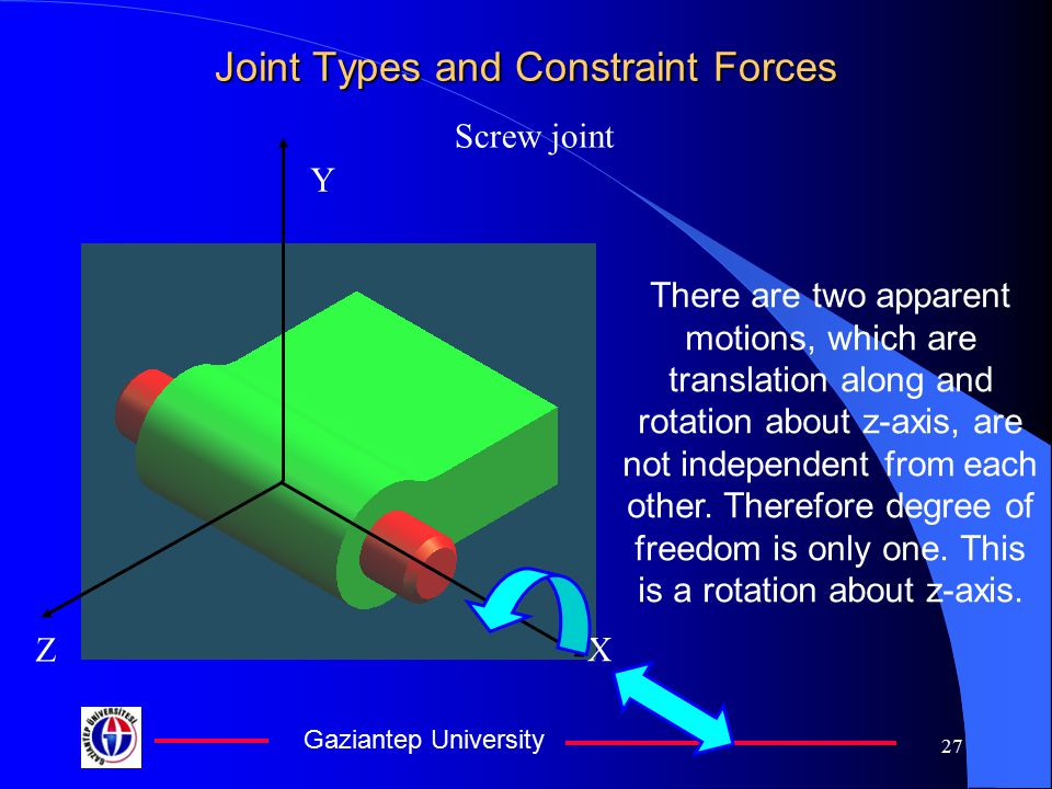 Gaziantep University 26 Joint Types and Constraint Forces Cylindrical Joint No torque transmission about z-axis, no force transmission along z-axis is