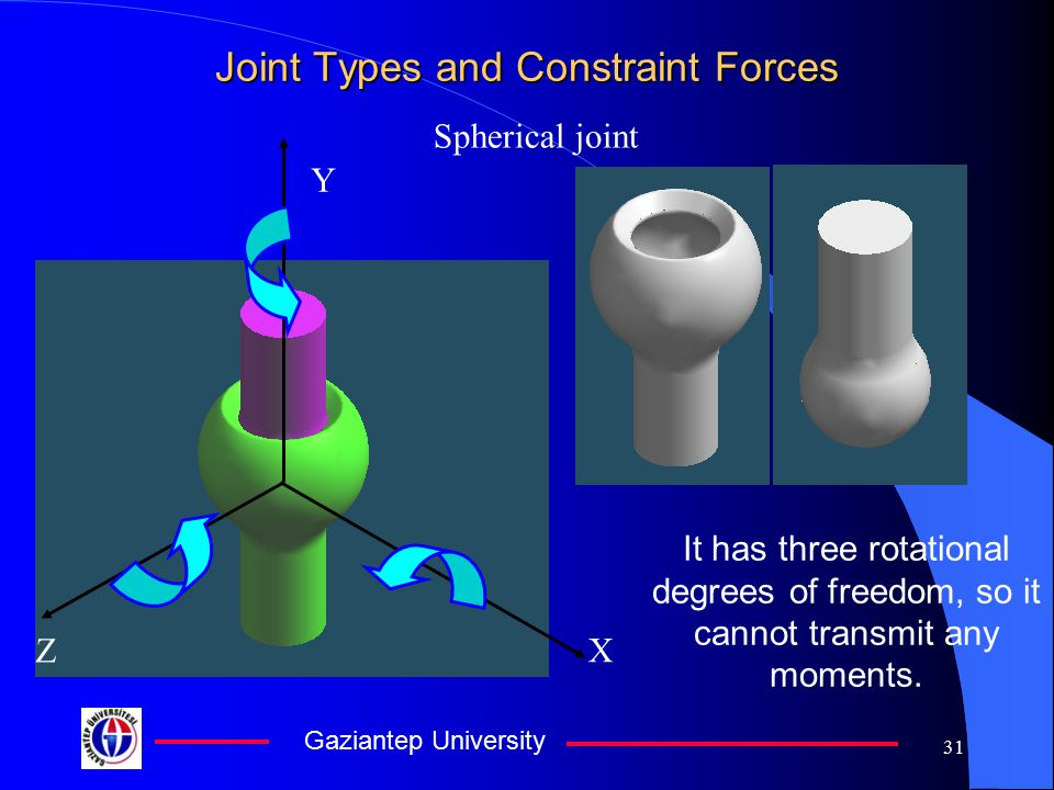 Gaziantep University 30 Joint Types and Constraint Forces Planar Joint There are no forces and a torque transmission in these directions. In all other