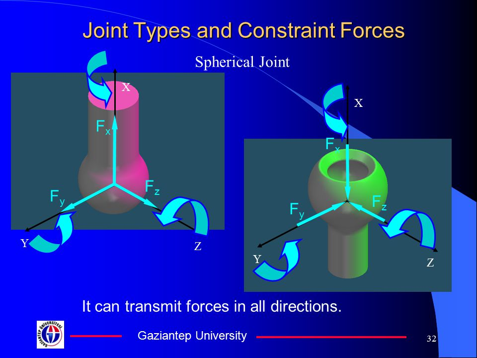 Gaziantep University 31 Joint Types and Constraint Forces Spherical joint It has three rotational degrees of freedom, so it cannot transmit any moment