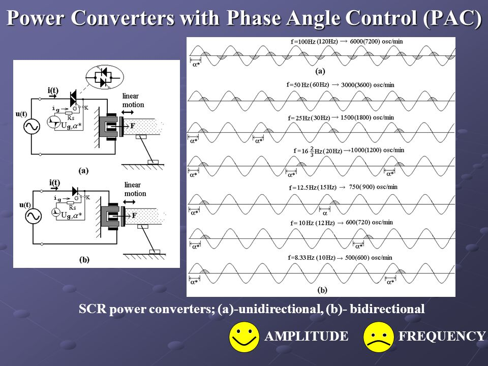 Power Converters with Phase Angle Control (PAC) SCR power converters; (a)-unidirectional, (b)- bidirectional AMPLITUDEFREQUENCY